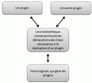 Architecture de base d'une application modulable